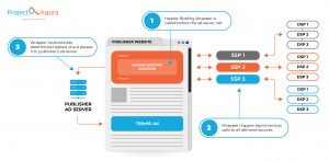 How header bidding wrapper helps publishers run and optimize the header bidding process