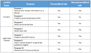 requirements when Google is a vendor in the publishers CMP